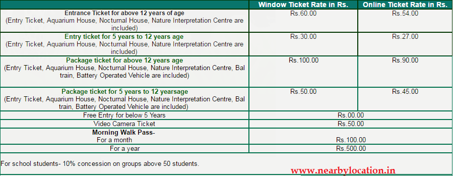 lucknow zoo entry fees